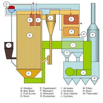 Ergun Fluidization Software